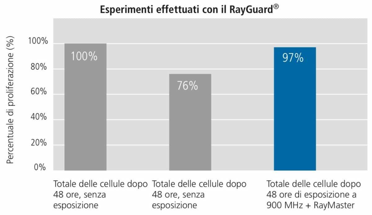 esperimenti rayguard elettrosmg